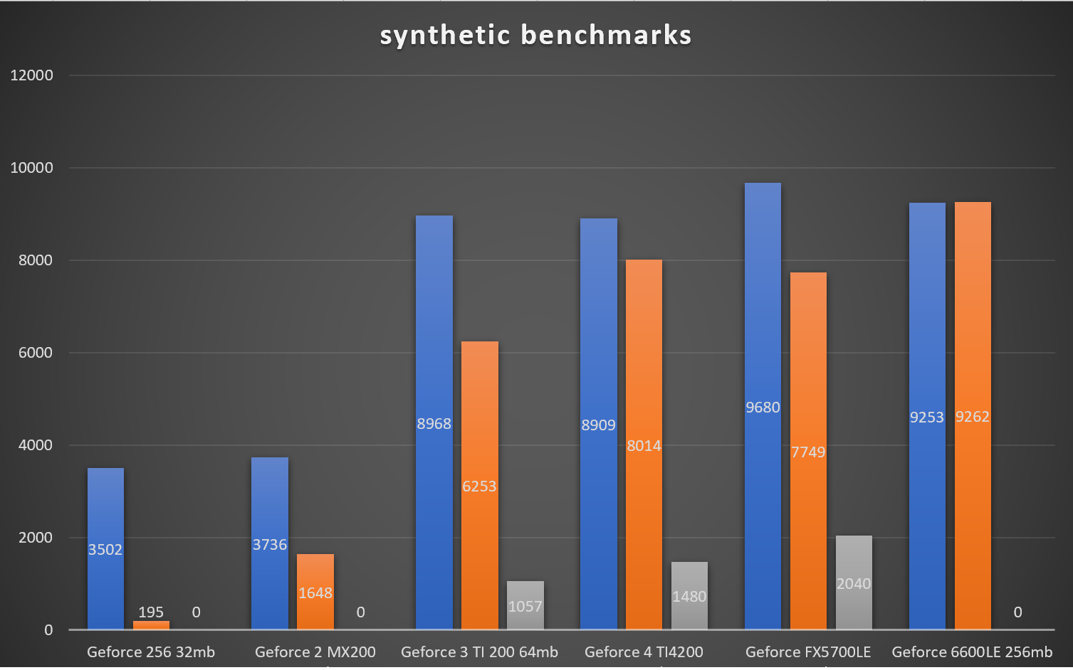 Synthetic benchmarks