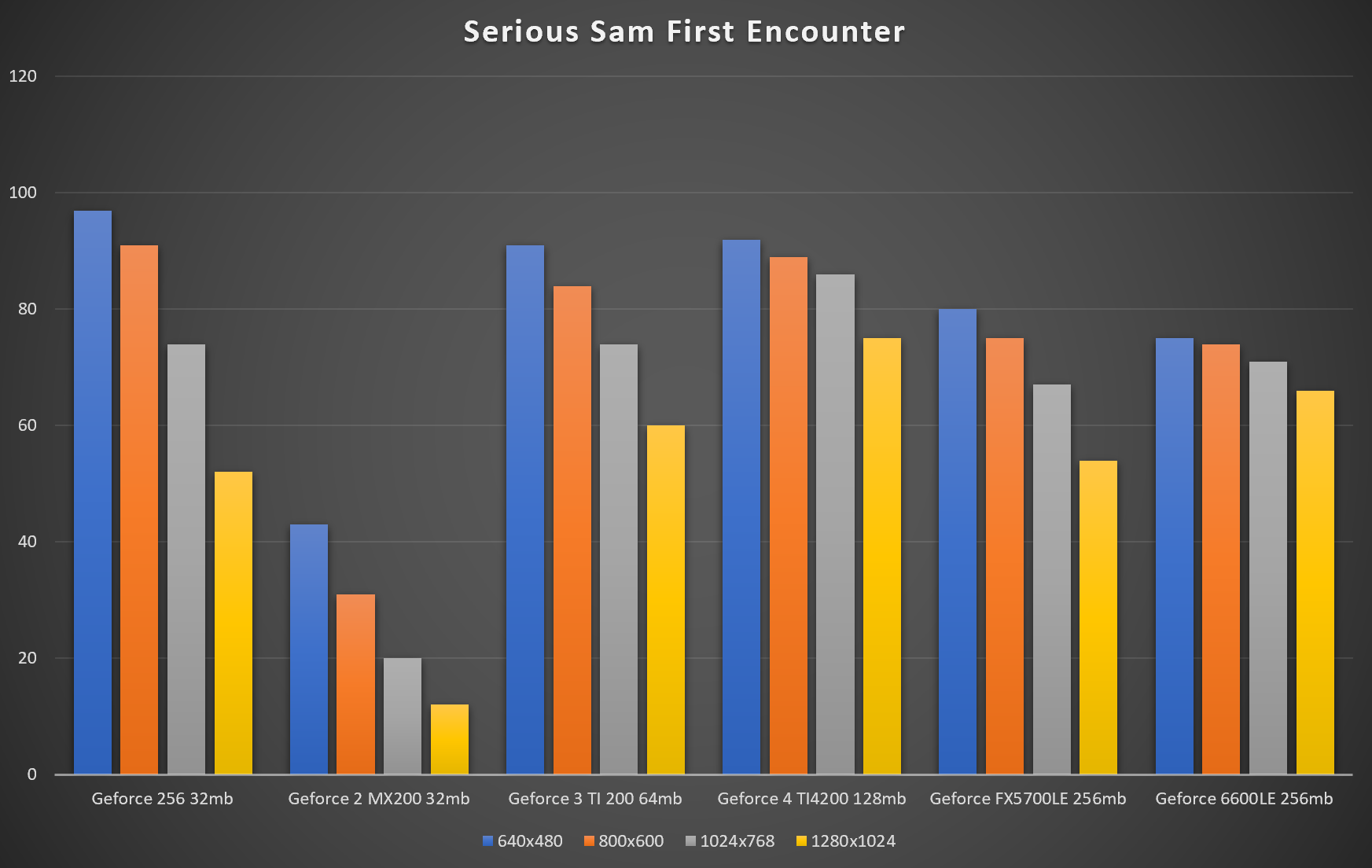 benchmarks serious sam